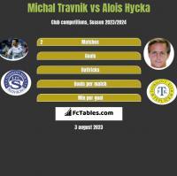 Michal Travnik vs Alois Hycka h2h player stats