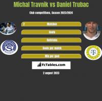 Michal Travnik vs Daniel Trubac h2h player stats