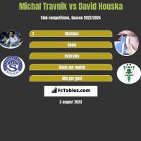 Michal Travnik vs David Houska h2h player stats