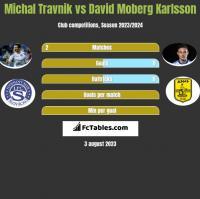 Michal Travnik vs David Moberg Karlsson h2h player stats