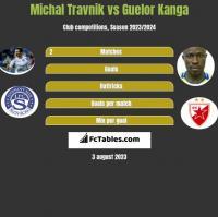 Michal Travnik vs Guelor Kanga h2h player stats