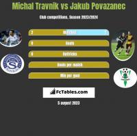 Michal Travnik vs Jakub Povazanec h2h player stats