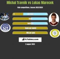 Michal Travnik vs Lukas Marecek h2h player stats