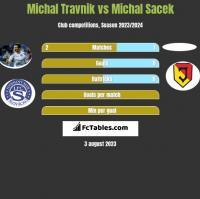 Michal Travnik vs Michal Sacek h2h player stats