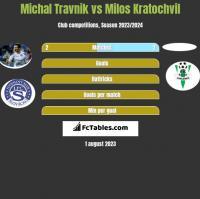 Michal Travnik vs Milos Kratochvil h2h player stats