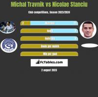 Michal Travnik vs Nicolae Stanciu h2h player stats