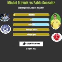 Michal Travnik vs Pablo Gonzalez h2h player stats