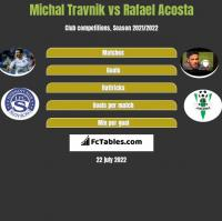 Michal Travnik vs Rafael Acosta h2h player stats
