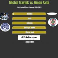 Michal Travnik vs Simon Falta h2h player stats