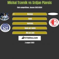 Michal Travnik vs Srdjan Plavsic h2h player stats