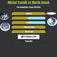Michal Travnik vs Martin Hasek h2h player stats
