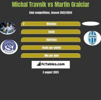 Michal Travnik vs Martin Graiciar h2h player stats