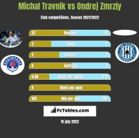 Michal Travnik vs Ondrej Zmrzly h2h player stats