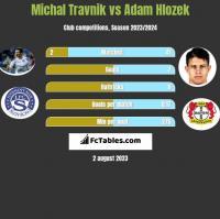 Michal Travnik vs Adam Hlozek h2h player stats