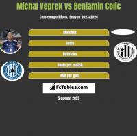 Michal Veprek vs Benjamin Colic h2h player stats
