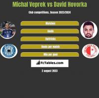 Michal Veprek vs David Hovorka h2h player stats