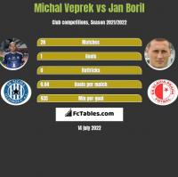 Michal Veprek vs Jan Boril h2h player stats