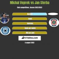 Michal Veprek vs Jan Sterba h2h player stats