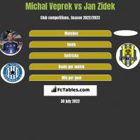 Michal Veprek vs Jan Zidek h2h player stats
