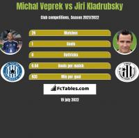 Michal Veprek vs Jiri Kladrubsky h2h player stats