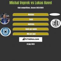 Michal Veprek vs Lukas Havel h2h player stats