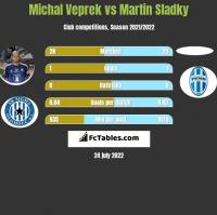 Michal Veprek vs Martin Sladky h2h player stats