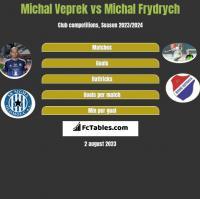 Michal Veprek vs Michal Frydrych h2h player stats