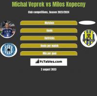 Michal Veprek vs Milos Kopecny h2h player stats