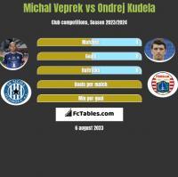 Michal Veprek vs Ondrej Kudela h2h player stats