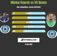 Michal Veprek vs Vit Benes h2h player stats