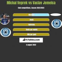 Michal Veprek vs Vaclav Jemelca h2h player stats