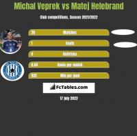 Michal Veprek vs Matej Helebrand h2h player stats