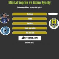 Michal Veprek vs Adam Rychly h2h player stats