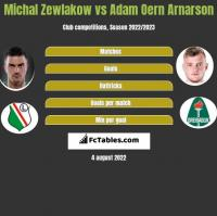 Michał Żewłakow vs Adam Oern Arnarson h2h player stats