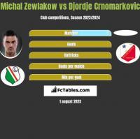 Michal Zewlakow vs Djordje Crnomarkovic h2h player stats