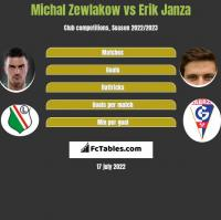 Michał Żewłakow vs Erik Janza h2h player stats