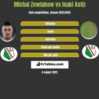 Michał Żewłakow vs Inaki Astiz h2h player stats