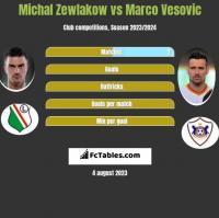Michal Zewlakow vs Marco Vesovic h2h player stats