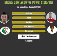 Michal Zewlakow vs Pawel Stolarski h2h player stats