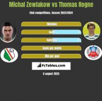Michal Zewlakow vs Thomas Rogne h2h player stats
