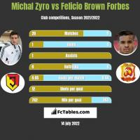 Michał Żyro vs Felicio Brown Forbes h2h player stats