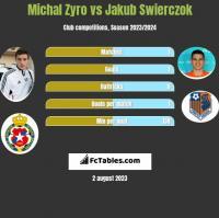 Michał Żyro vs Jakub Świerczok h2h player stats