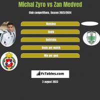 Michał Żyro vs Zan Medved h2h player stats