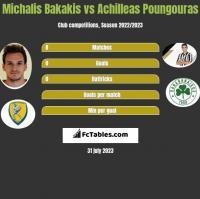 Michalis Bakakis vs Achilleas Poungouras h2h player stats