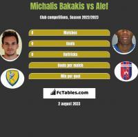 Michalis Bakakis vs Alef h2h player stats