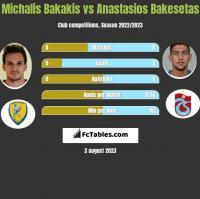 Michalis Bakakis vs Anastasios Bakesetas h2h player stats