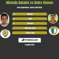 Michalis Bakakis vs Andre Simoes h2h player stats