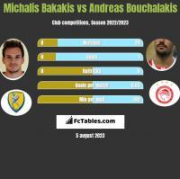 Michalis Bakakis vs Andreas Bouchalakis h2h player stats