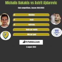 Michalis Bakakis vs Astrit Ajdarevic h2h player stats