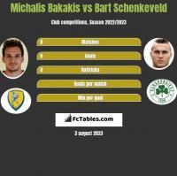 Michalis Bakakis vs Bart Schenkeveld h2h player stats